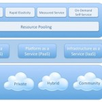 <!--:en-->La Nube, un nuevo paradigma para la empresa digital<!--:-->