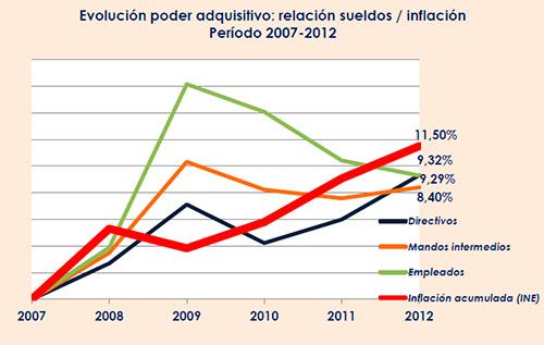 Evolución poder adquisitivo: relación sueldos / inflación Período 2007-2012