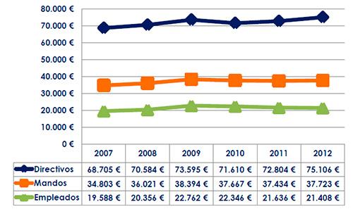 Estudio Evolución Salarial 2007-2012