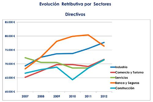 Evolución retributiva por sectores - Directivos