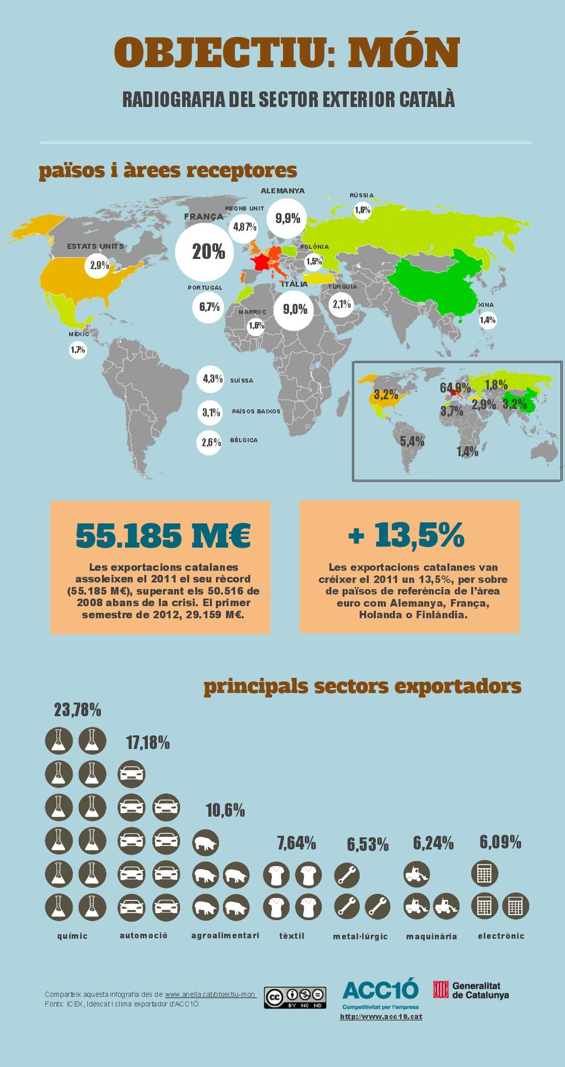 Infografia EXPORTACIONS CATALANES