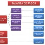 <!--:en-->El papel del déficit exterior en  la crisis económica de España<!--:-->