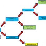 <!--:en-->¿Existen otras alternativas de corto plazo para bajar costes en vez de bajar la plantilla? - R^2 Racionalizar y Reducir Costos Operativos Creando Valor (Parte 3 de 5)<!--:-->