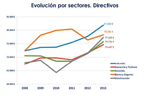 Estudio EADA - ICSA. Evolución por sectores.