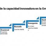 <!--:en-->¿Cómo convertir la innovación en una estrategia competitiva potente?<!--:-->