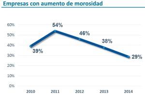 El estudio constata que la morosidad sigue descendiendo, alejándose año tras año del pico del 54% registrado en 2011.