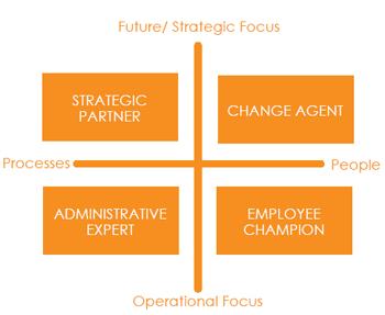Los cuatro roles de RRHH según Dave Ulrich