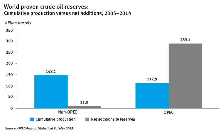 OPEC world proven crude oil reserves 2005-2014