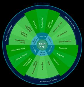 Cohen concibe smart cities con seis componentes clave: economía inteligente, globalización, sociedad, calidad de vida, movilidad y medio ambiente.