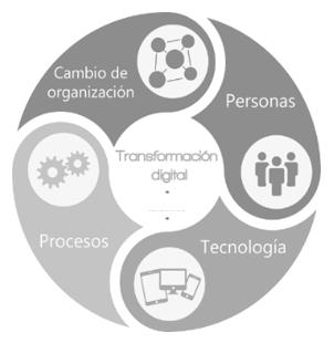 Transformación Digital en las empresas - EADA