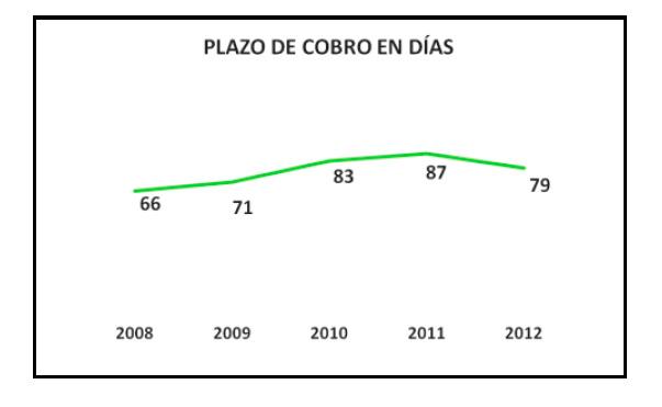 IV Diagnóstico Financiero de la Empresa Española EADA - Pimec
