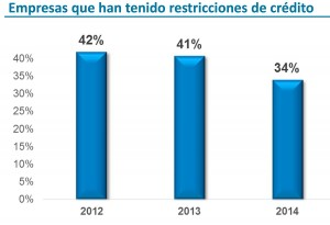 En 2014 las empresas tuvieron menos restricciones que en años anteriores para acceder a créditos bancarios.